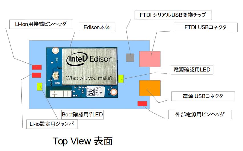 Edison ハードウェアについて arduino 編 — note documentation